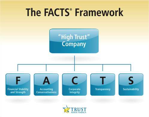The FACTS Framework